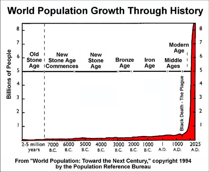 World_Population_Graph_year_Pre7000BC_to_2025AD_metalAges